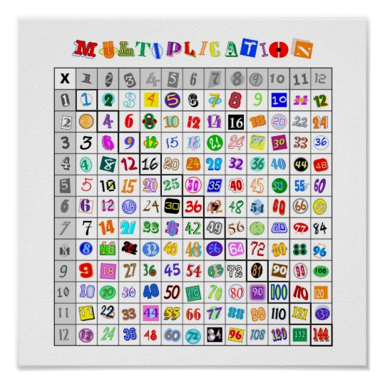 Fun Colourful Multiplication Table Poster
