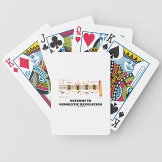 Gateway To Osmolytic Regulation (Active Transport) Card Deck