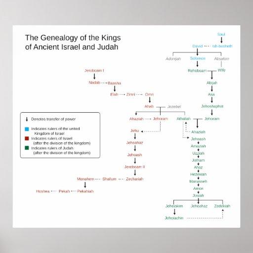 Genealogy of the Kings of Israel and Judah Poster