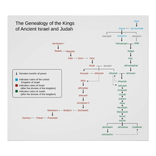 Genealogy of the Kings of Israel and Judah Poster