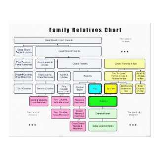 General Family Tree Organization of Relatives Stretched Canvas Print