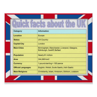 Geography Quick facts about Britain Poster