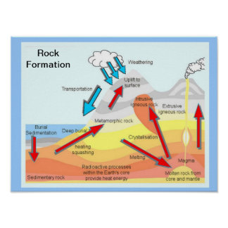 Geography, Science, Rock formation Poster