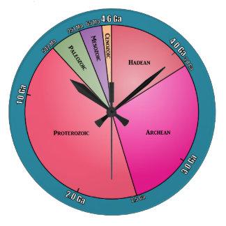 Geologic Time Large Clock