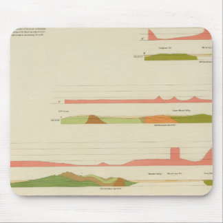 Geological profiles, San Francisco Mouse Pad