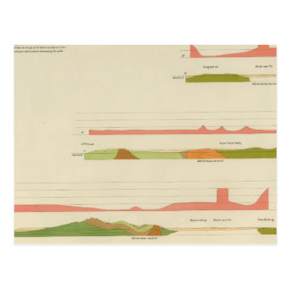 Geological profiles, San Francisco Postcard