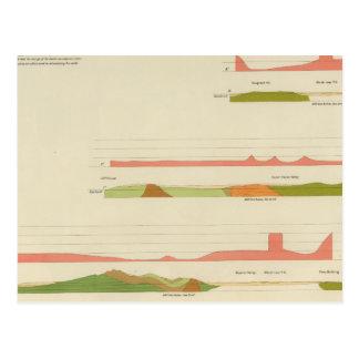 Geological profiles San Francisco Postcard