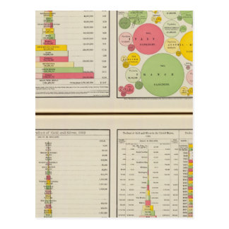 Gold and Silver Statistical Charts Postcard
