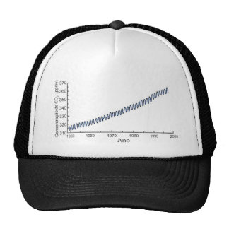 Graphical CO2CONCENTRA with the concentação of Co2 Trucker Hat