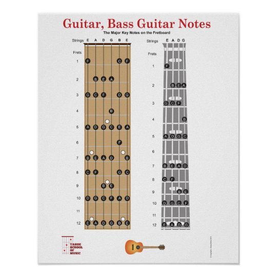 Guitar and Base Guitar Fret Board Poster w/