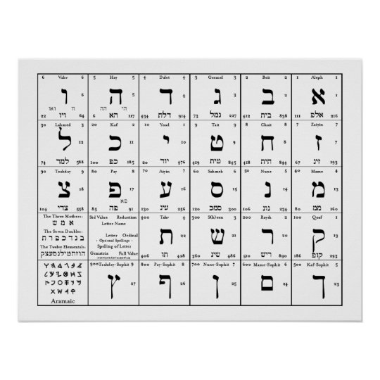 Hebrew Alphabet Letters Chart