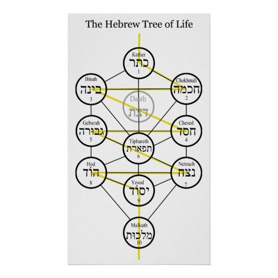 Hebrew Kabbalistic Tree of Life with Flaming Sword