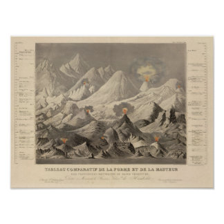 Height of the mountains poster