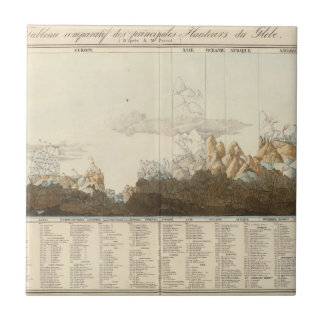 Heights of the World Tile