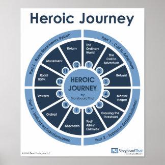 Heroic Journey - Monomyth Classroom Poster