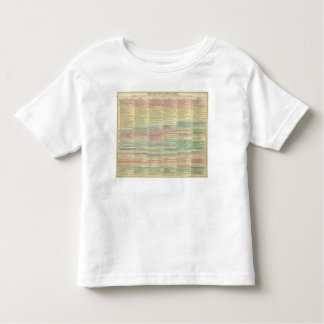 History Europe from 1789 to 1815 Toddler T-Shirt
