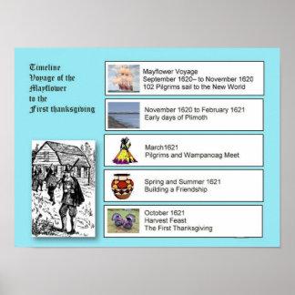 History,  Settlers, Mayflower to Thanksgiving Poster