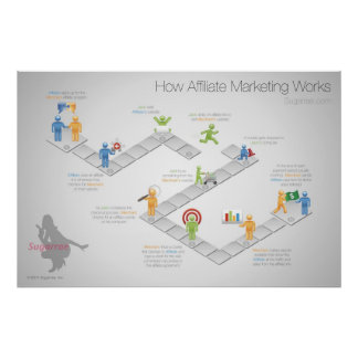 How Affiliate Marketing Works Poster