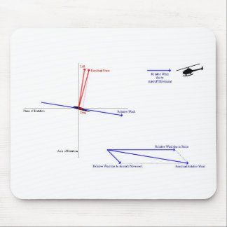 How Helicopter Flight Works Mouse Mat
