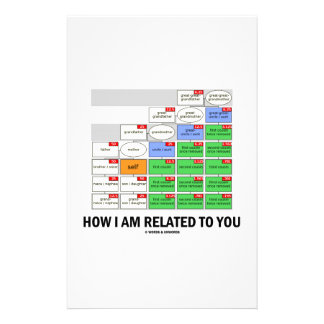 How I Am Related To You (Cousin Tree Genetic Kin) Stationery