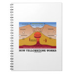How Yellowstone Works (Geology Supervolcano)