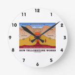 How Yellowstone Works (Geology Supervolcano) Wallclock