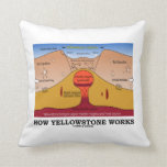 How Yellowstone Works (Geology Supervolcano) Cushions