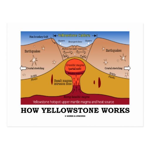 How Yellowstone Works (Geology Supervolcano) Postcard
