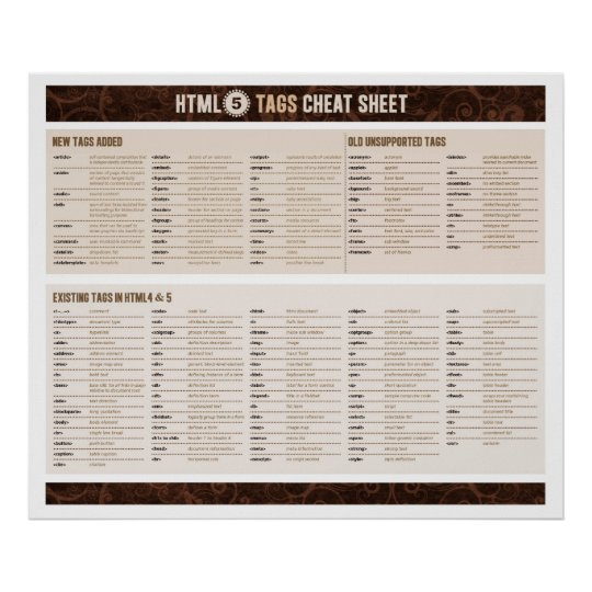 HTML5 Tags Cheat Sheet Poster