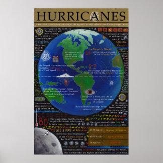 Hurricanes Print