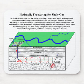Hydrofracturing Fracking Fraccing Diagram Mouse Pad