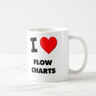 I Love Flow Charts Coffee Mug