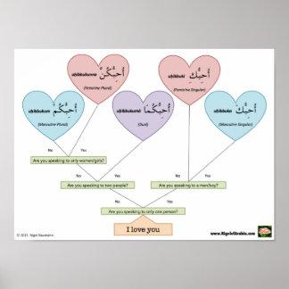 I Love You in Arabic Poster