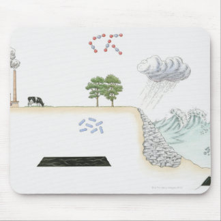 Illustration of carbon cycle on Earth Mouse Mat