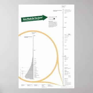 Income Distribution Poster