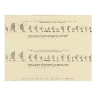 Insane, Statistical US Lithograph 1870 Postcard