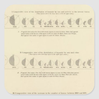 Insane, Statistical US Lithograph 1870 Stickers