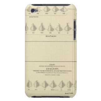 Insanity, Statistical US Lithograph iPod Case-Mate Cases