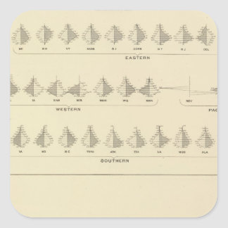 Insanity, Statistical US Lithograph Square Stickers