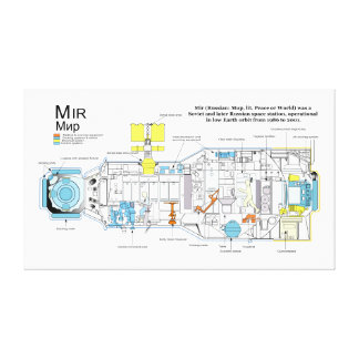 Internal Configuration of DOS-7 Core Module on Mir Canvas Prints