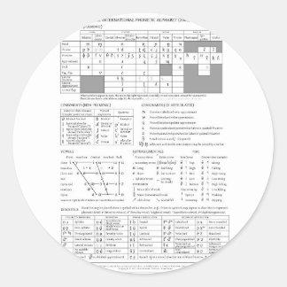 International Phonetic Alphabet Round Sticker