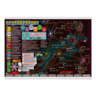 Interstellar Poster-Map, 3nd Edition High Frontier Poster