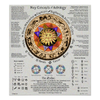 Key Concepts of Astrology Poster