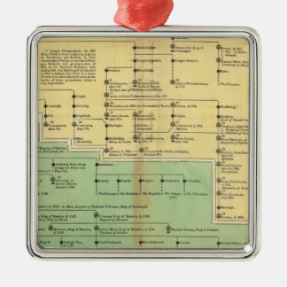 Kings of Ireland and Wales Christmas Ornament