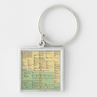 Kings of Ireland and Wales Keychains