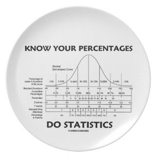 Know Your Percentages Do Statistics (Stats Humor) Plate