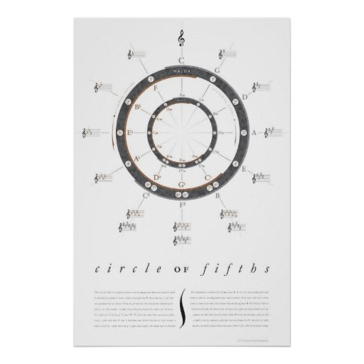 Large Circle of Fifths Poster