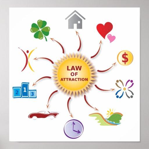 Law of Attraction Abundance Wheel / Circle / Sun Print