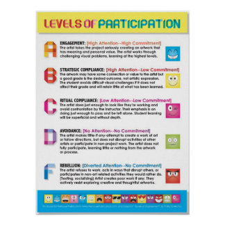 Levels of Participation for Art Students (cv) Poster