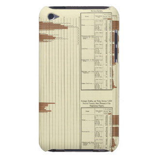 life expectency for males iPod Case-Mate case